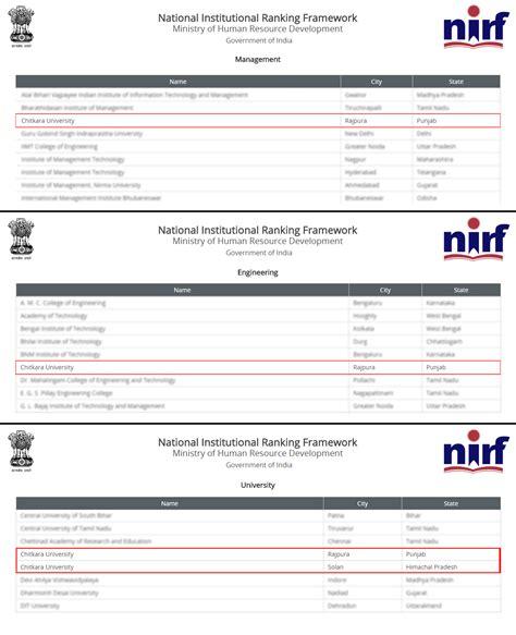 Mba Technology Ranking by Chitkara Ranks High In Mba Pharmacy