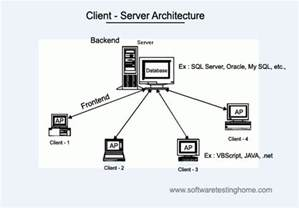 introduction of sql for software testers softwaretestinghome3