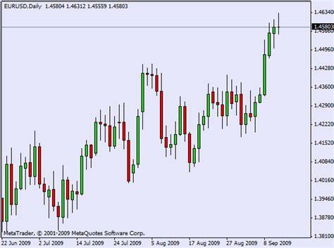 grafico a candela trading hd analisi tecnica