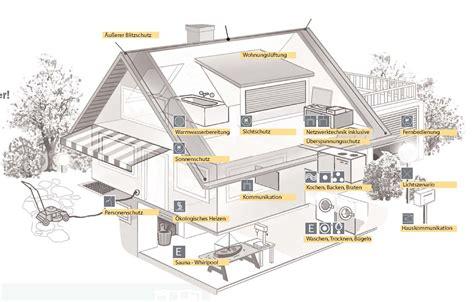 intelligent home