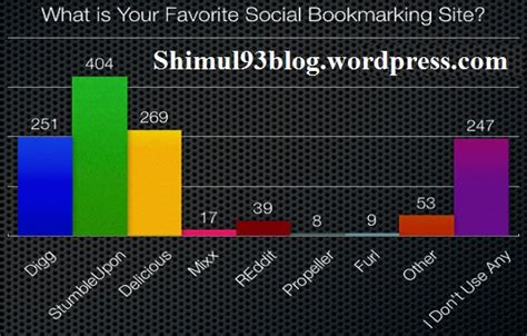 social bookmarking sites list 2014 new social bookmarking sites in 2014 shimul93blog