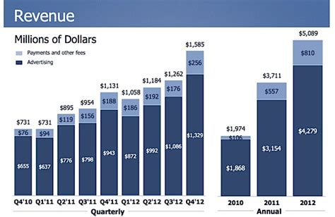 fb revenue tipping point facebook s daily activity now bigger on