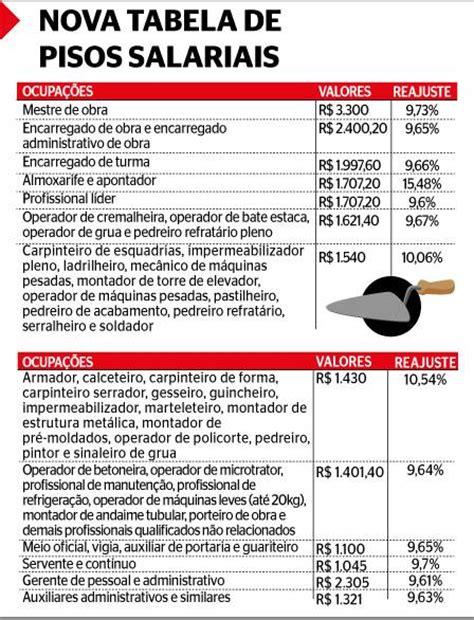 dessidio frentista 2016 dissidio portaria 2016 sp piso salarial tabela tabela