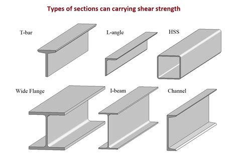 Steel Sections Pdf by Steel Structures Course Lec 7 Design Of Shear Members