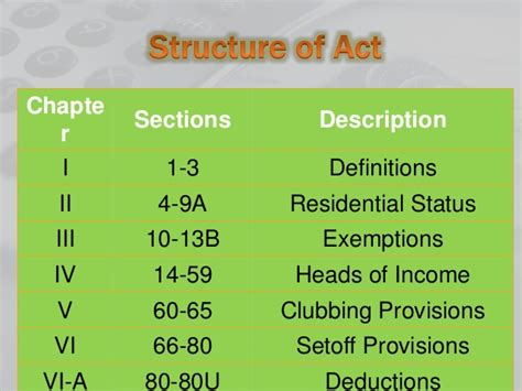 section 60 of income tax act deduction under chapter vi a section 80c 80u income tax