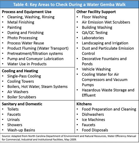 Lean Water Toolkit Chapter 3 Lean Epa Us Epa Gemba Walk Template