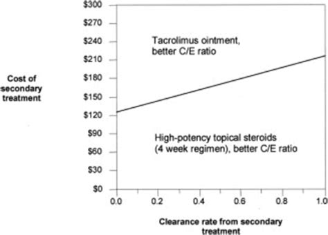 Salve Mba Cost by Cost Effectiveness Analysis Of Tacrolimus Ointment Versus