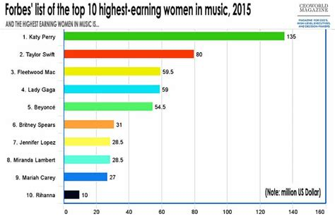 Top Mba 2015 by Top 10 Highest Paid In Business 2015