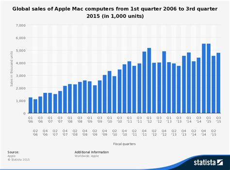 apple hk new year sale 2015 all 13 quot and 15 quot macbook pro prices the last 10 years