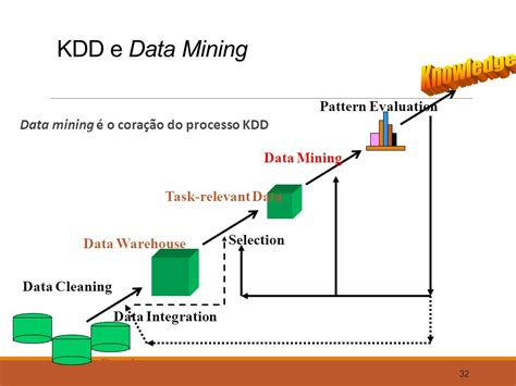 pattern evaluation definition in data mining turma especializa 231 227 o p 243 s getic iii gest 227 o tecnologia da