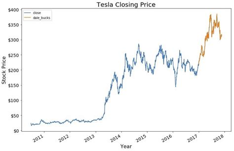 tesla stock quote tesla stock quote quotes of the day