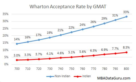 Of Ta Mba Average Gmat Score by Wharton Archives Mba Data Guru