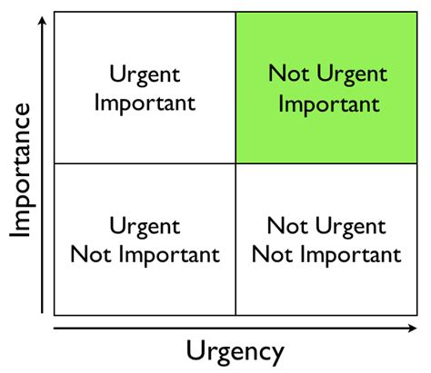 important urgent matrix template social business explained get more done by saying no