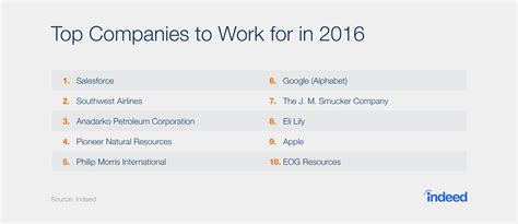10 best companies to work for what are the top companies to work for in 2016 indeed