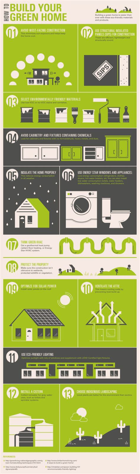 cost of building a house visual ly build your dream green home in 13 steps visual ly