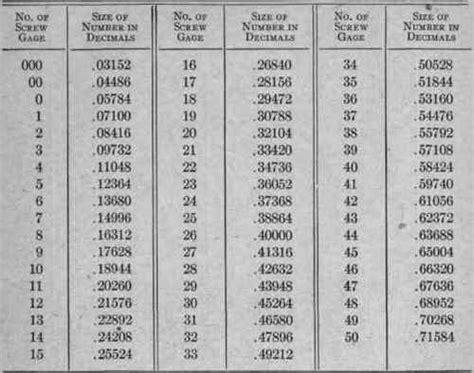 Appendix Iii Useful Tables