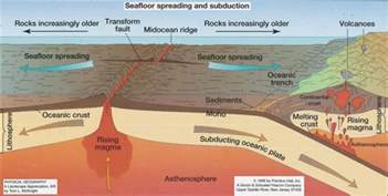 models of tectonic activities earth