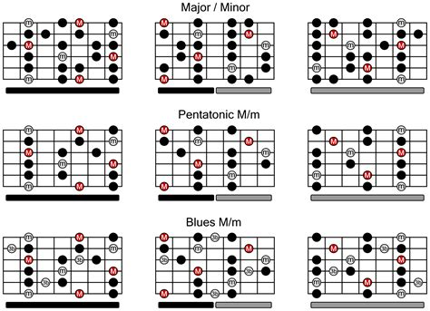 guitar scales diagrams guitar scales chart for major minor pentatonic and blues