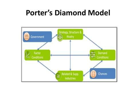 Delta Mba Associate Operations Analytics Strategy by Porter S Model