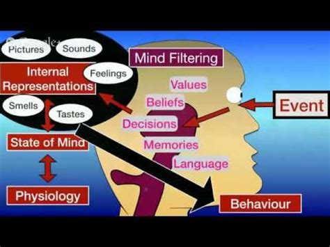 nlp pattern deutsch transpersonal nlp training doovi