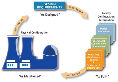 design management qualifications complexity and change pumps systems