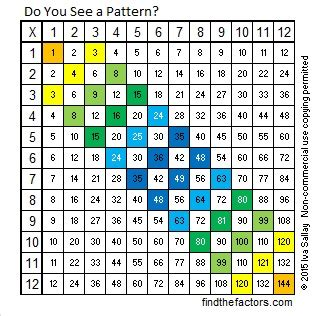 what pattern do you see 361 do you see a pattern find the factors