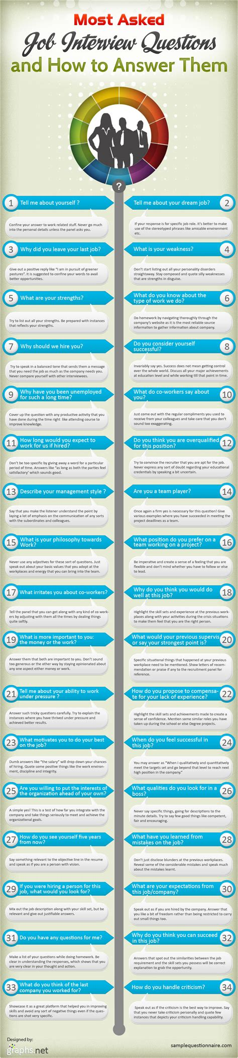 how to answer commonly asked question at