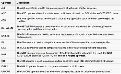 tutorialspoint sql sql comparison and logical operators database on visual