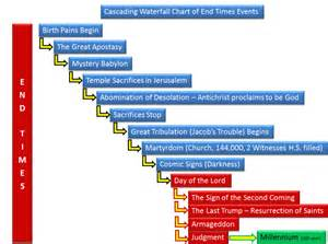 chronological timeline of key events in the end times