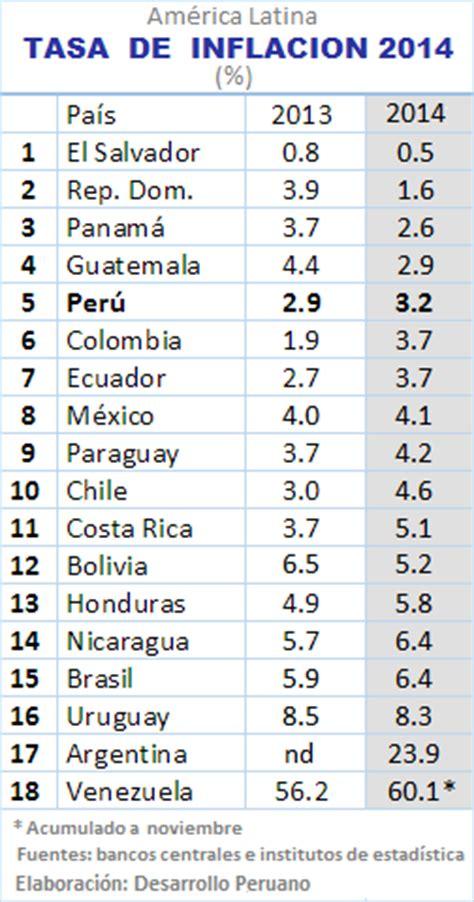 inflacion 2015 latinoamerica desarrollo peruano el per 250 en el ranking latinoamericano