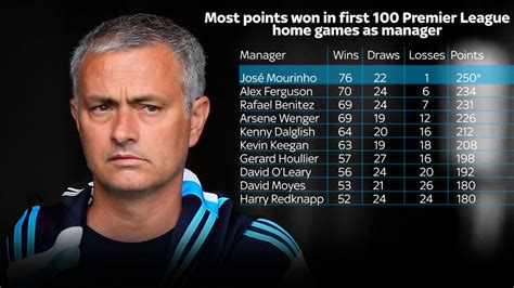 chelsea manager history jose mourinho s 100th premier league home game chelsea