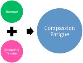 Compassionate Connected Care Framework Addressing Secondary And Compassion Fatigue In Work