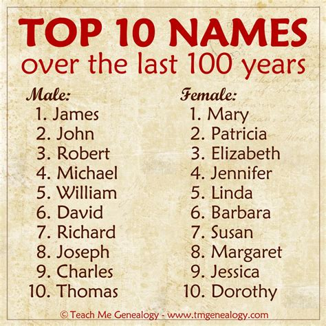 top 100 names top names the last 100 years teach me genealogy