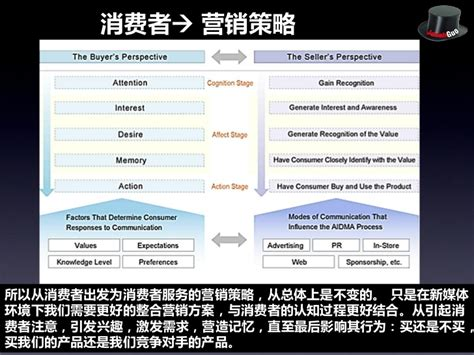 Imc Vs Mba by 新媒体环境下的整合营销 策略和技巧 New Media Integrated Marketing