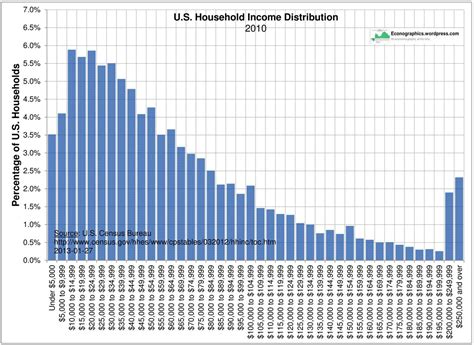 Interesting Tables by U S Household Income Distribution Econographics
