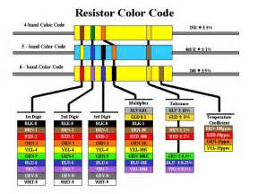 resistor color chart 5 band resistor colour code images