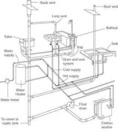 How Does Plumbing Work Plumbing System Repair How To Repair Plumbing