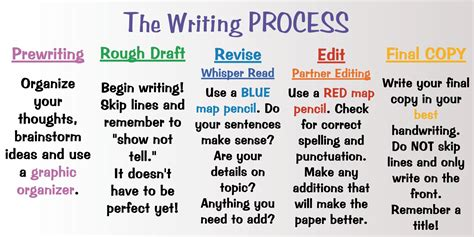 what is the process of writing a research paper ms ramos written communication iv class the writing process