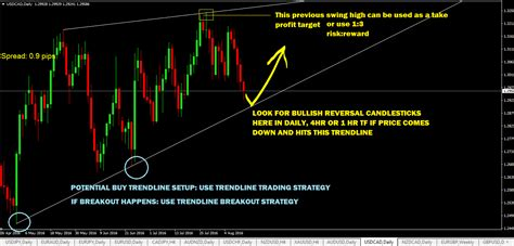 best forex trading signals forex trading signals price action trading signals