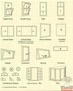 Designing home window styles