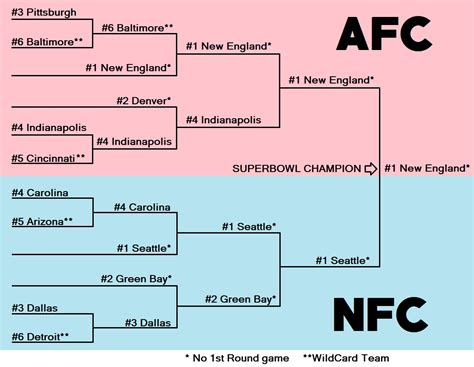 how to make the wwfl playoffs word games 24 7