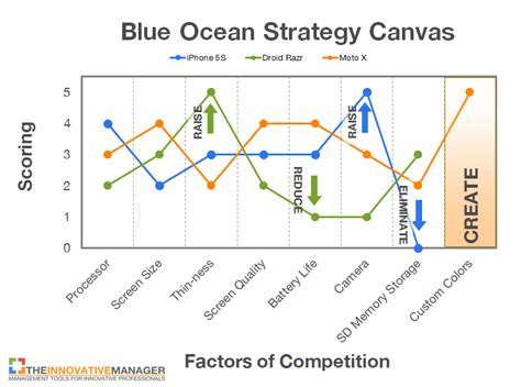 blue strategy template blue strategy 5 proven steps the innovative manager
