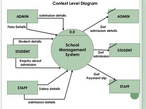 school diagram school management system