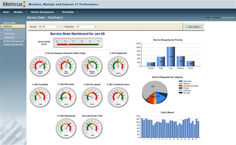 service desk kpi template dashboard do service desk da ti kpi indicadores e