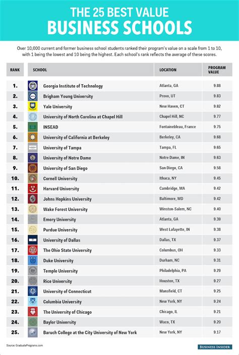 Ranking In Usa For Mba by The Best Mba Programs For Value Page 3 Of 7