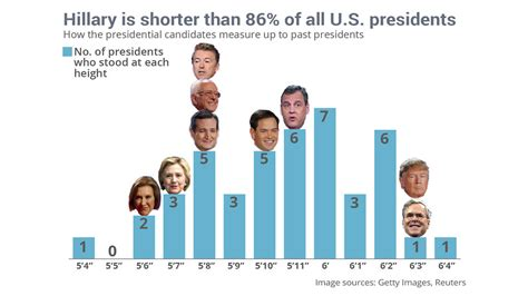 5 ways with an 8 by 5 foot bathroom by this measure hillary clinton is inches away from the