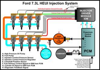 wiring diagram 1999 e350 right bank injector diesel