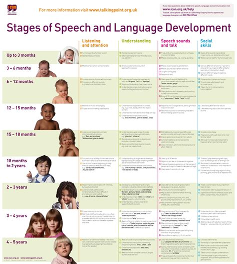 pattern of language development stages of speech and language development chart001 pdf