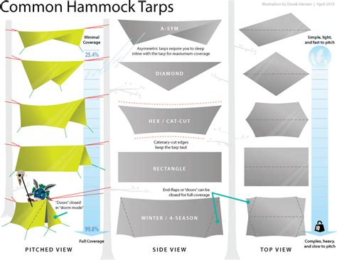 How To Hang A Tarp A Hammock cing hammock tarps overview illustration
