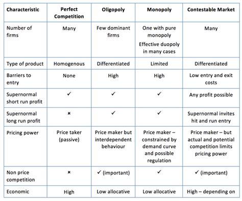 Market Structure Mba Notes by Key Summary On Market Structures Tutor2u Economics